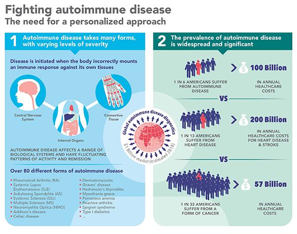 Autoimmune Disease Infographic